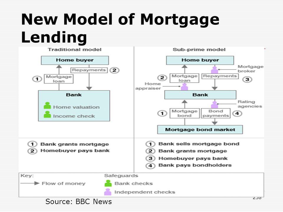 New Model of Mortgage Lending