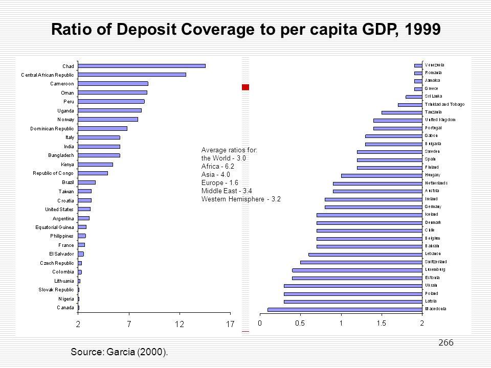 Ratio of Deposit Coverage to per capita GDP, 1999