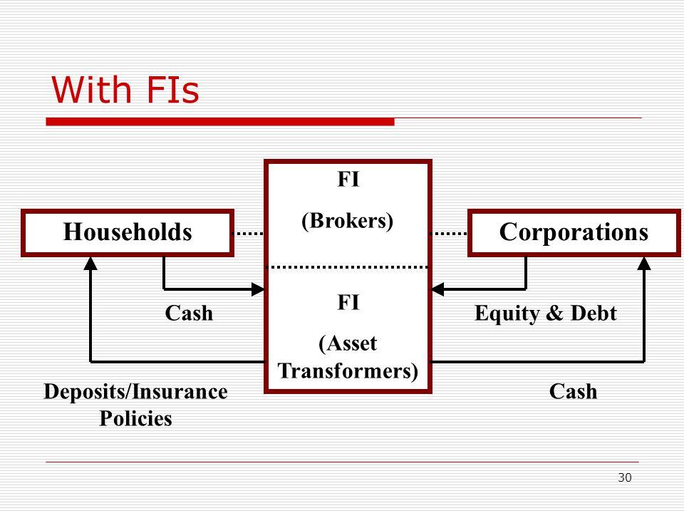 Deposits/Insurance Policies