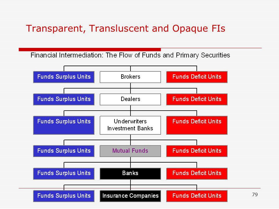 Transparent, Transluscent and Opaque FIs