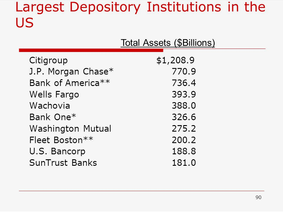 Largest Depository Institutions in the US