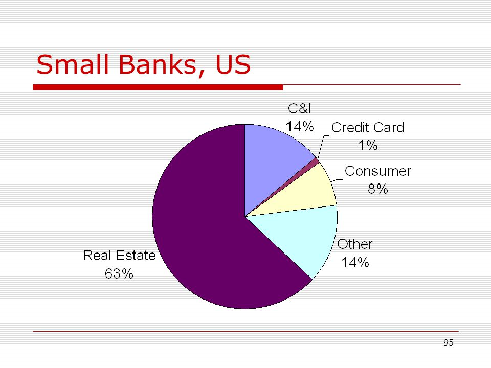 Small Banks, US