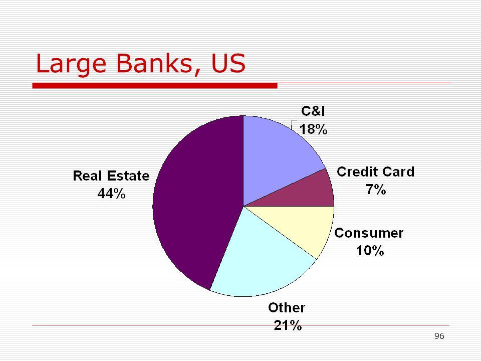 Large Banks, US