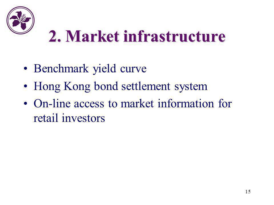 2. Market infrastructure
