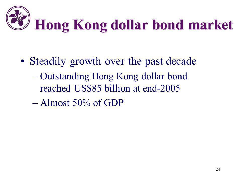 Hong Kong dollar bond market
