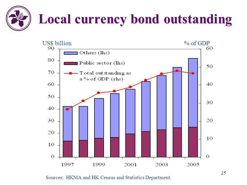 Local currency bond outstanding