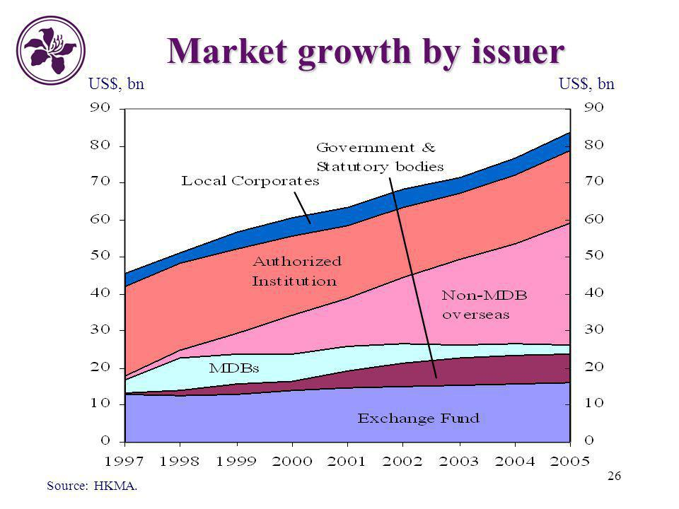 Market growth by issuer
