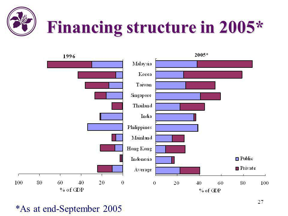 Financing structure in 2005*