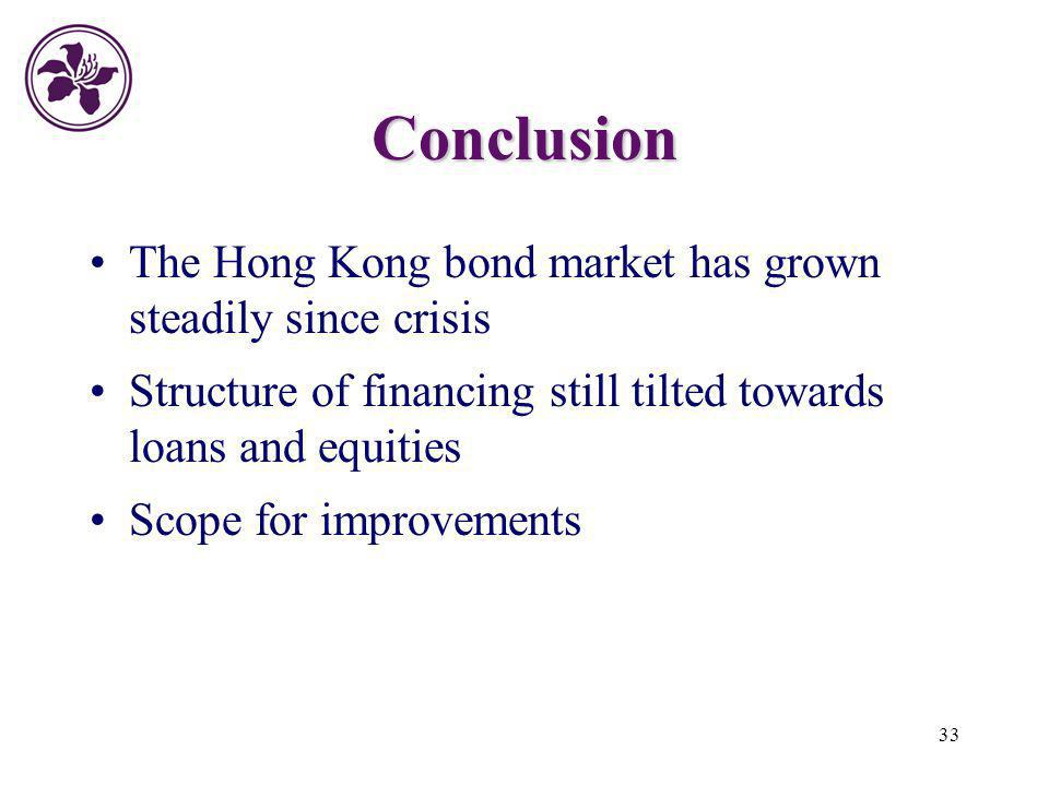 Conclusion The Hong Kong bond market has grown steadily since crisis