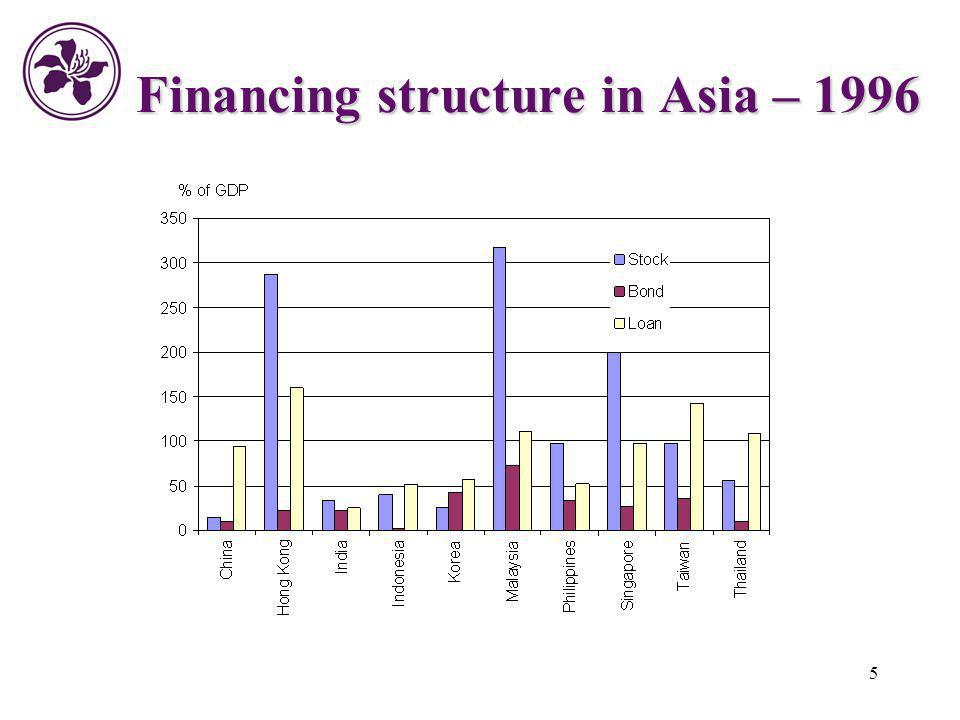 Financing structure in Asia – 1996
