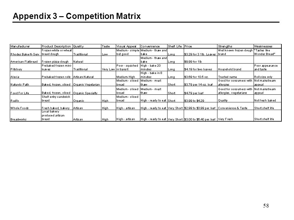 Appendix 3 – Competition Matrix