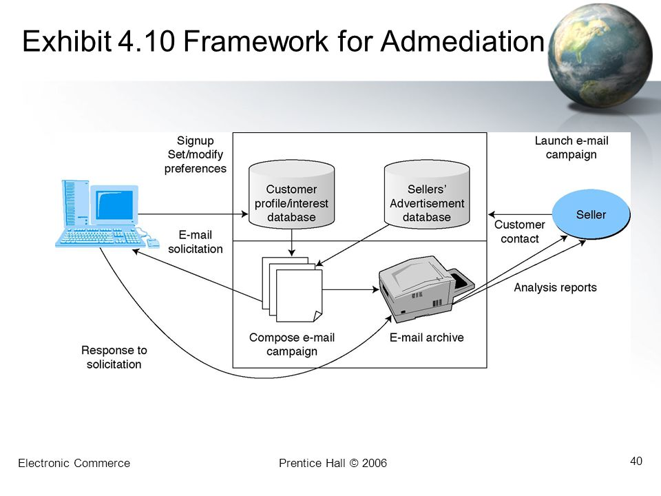 Exhibit 4.10 Framework for Admediation