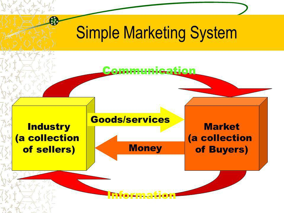Simple Marketing System