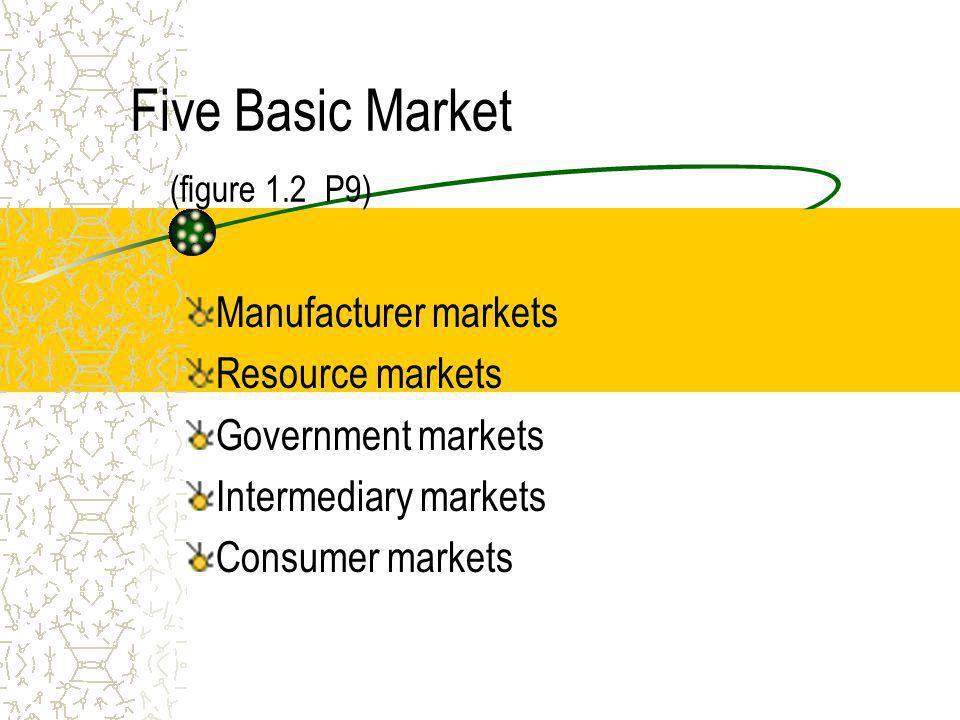 Five Basic Market (figure 1.2 P9)
