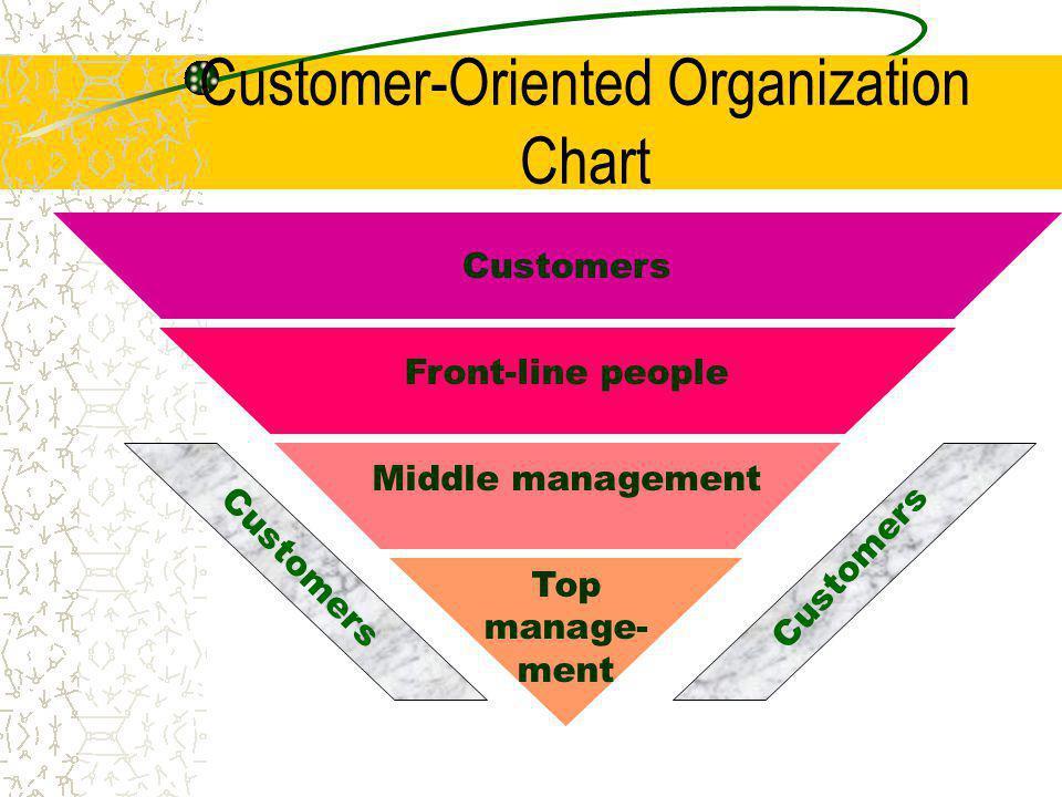 Customer-Oriented Organization Chart