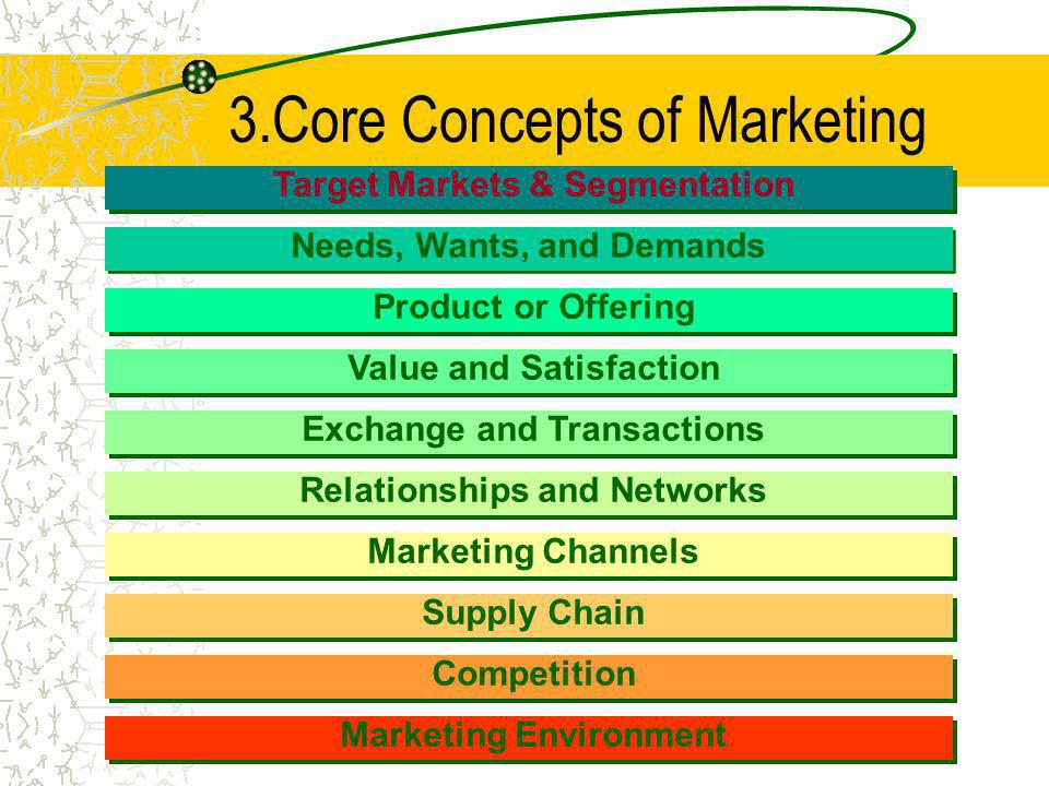 3.Core Concepts of Marketing