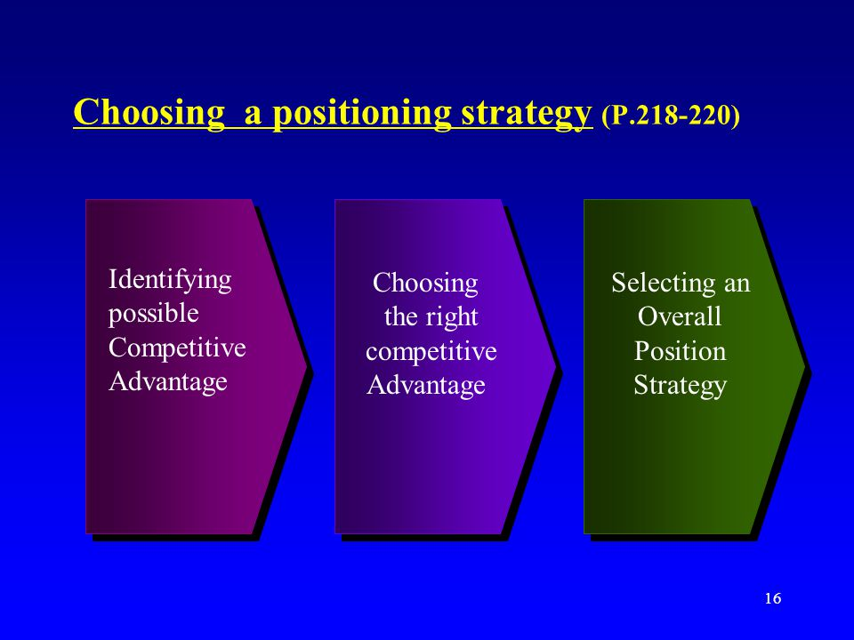 Choosing a positioning strategy (P )