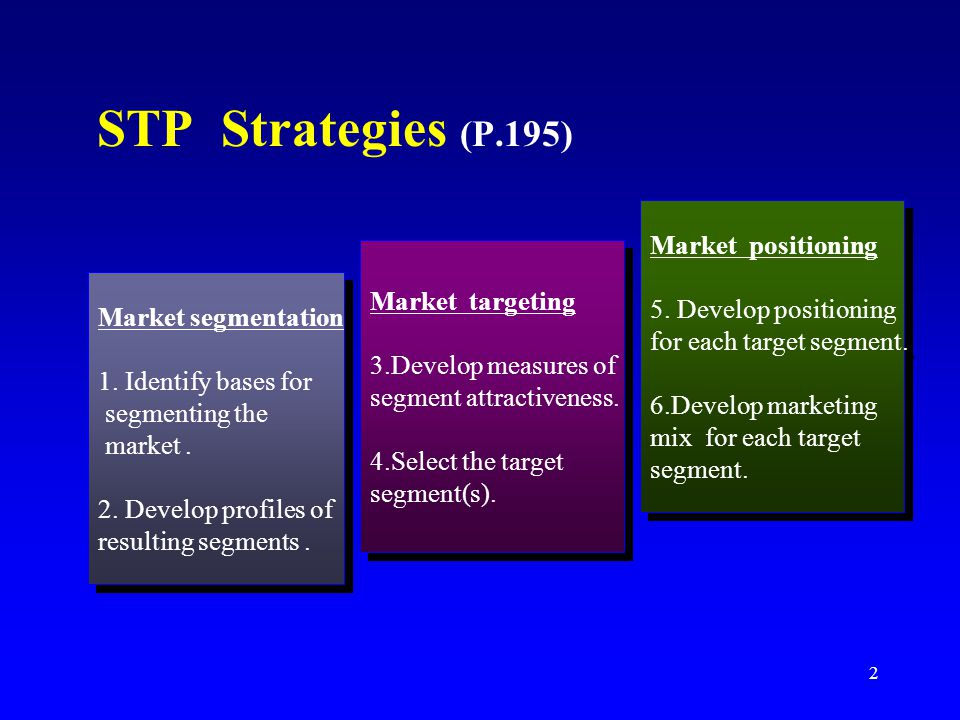 STP Strategies (P.195) Market positioning 5. Develop positioning