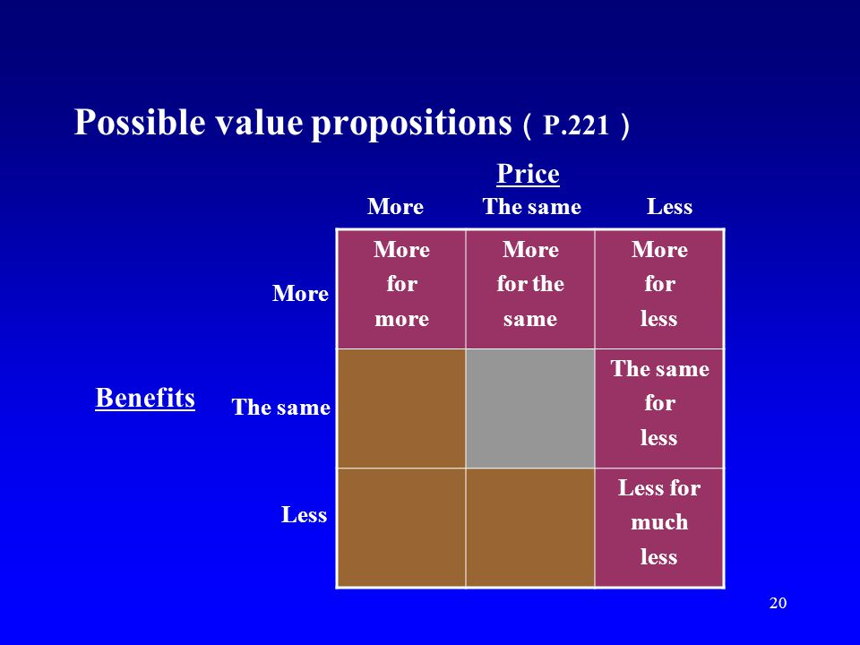 Possible value propositions(P.221)