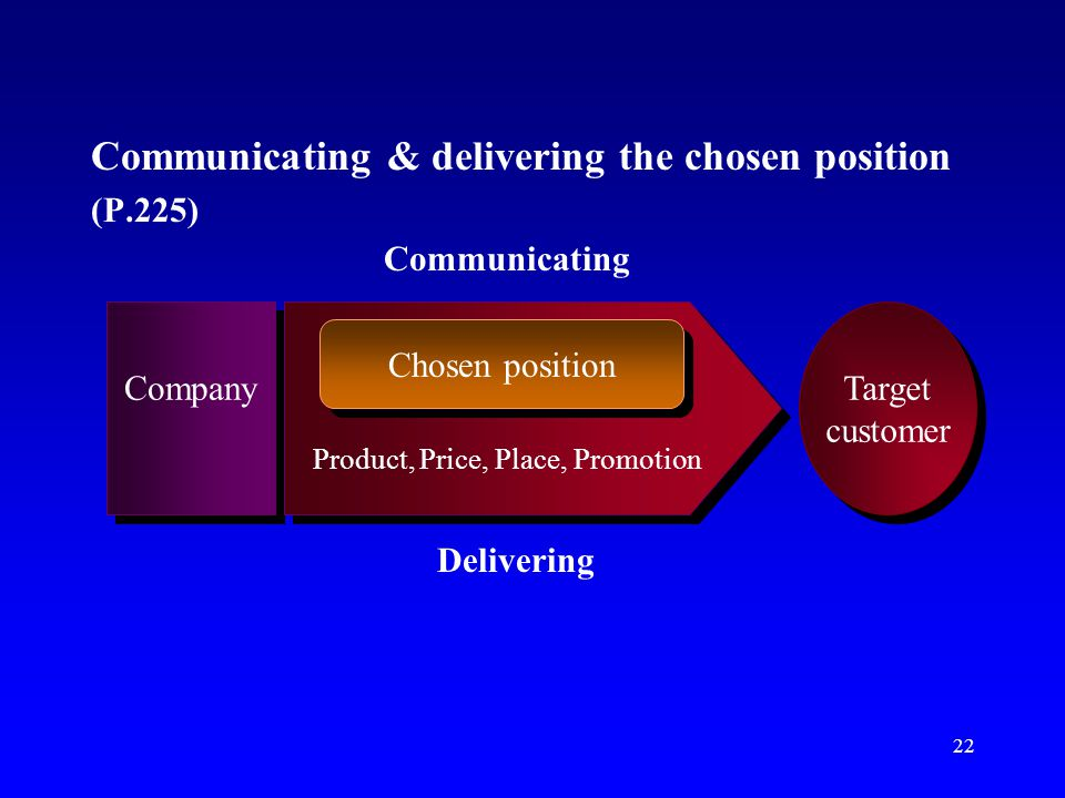 Communicating & delivering the chosen position