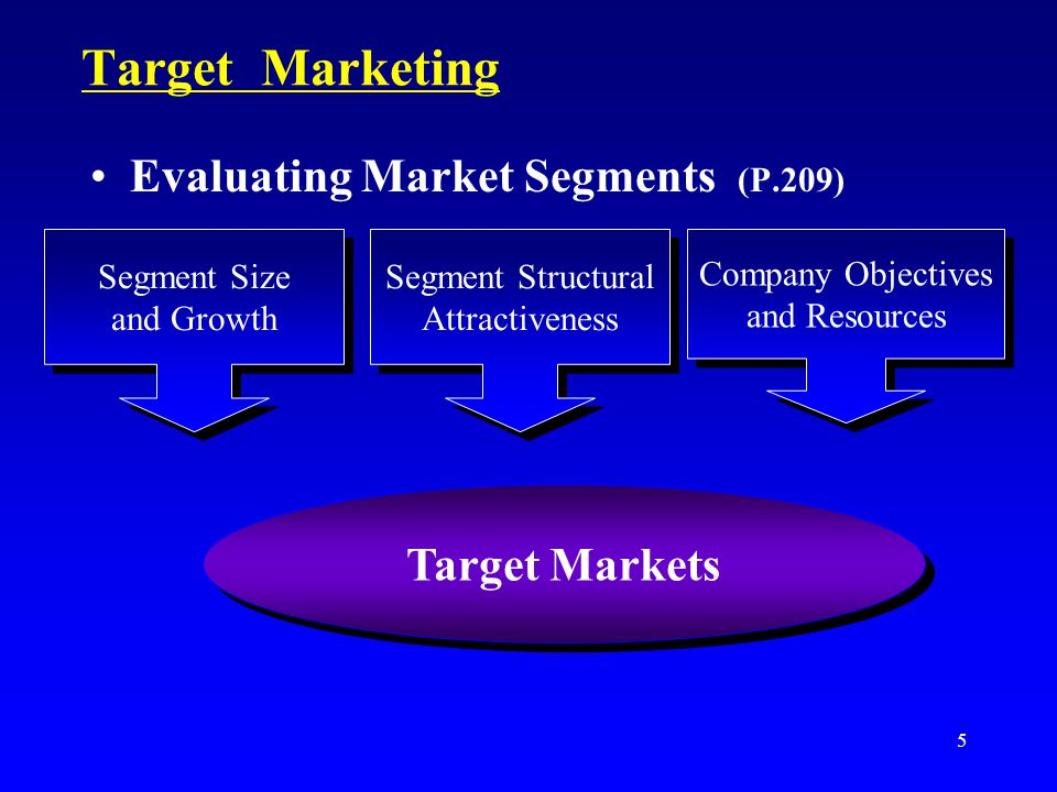 Target Marketing Evaluating Market Segments (P.209) Target Markets