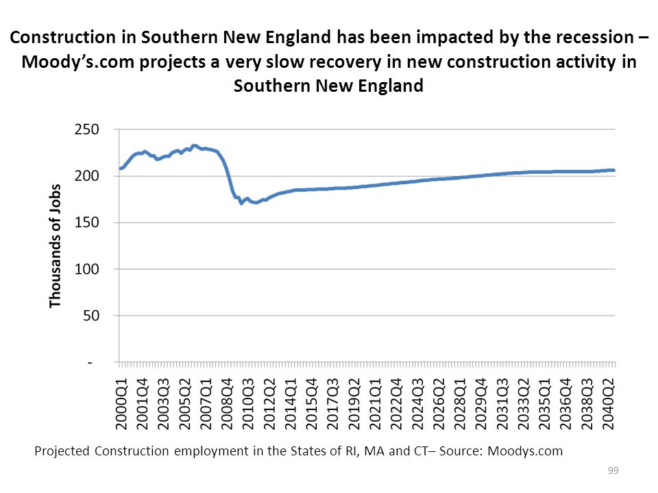 Construction in Southern New England has been impacted by the recession – Moody's.com projects RI market will remain steady in the future while CT market is projected to grow – MA market is not projected to recover