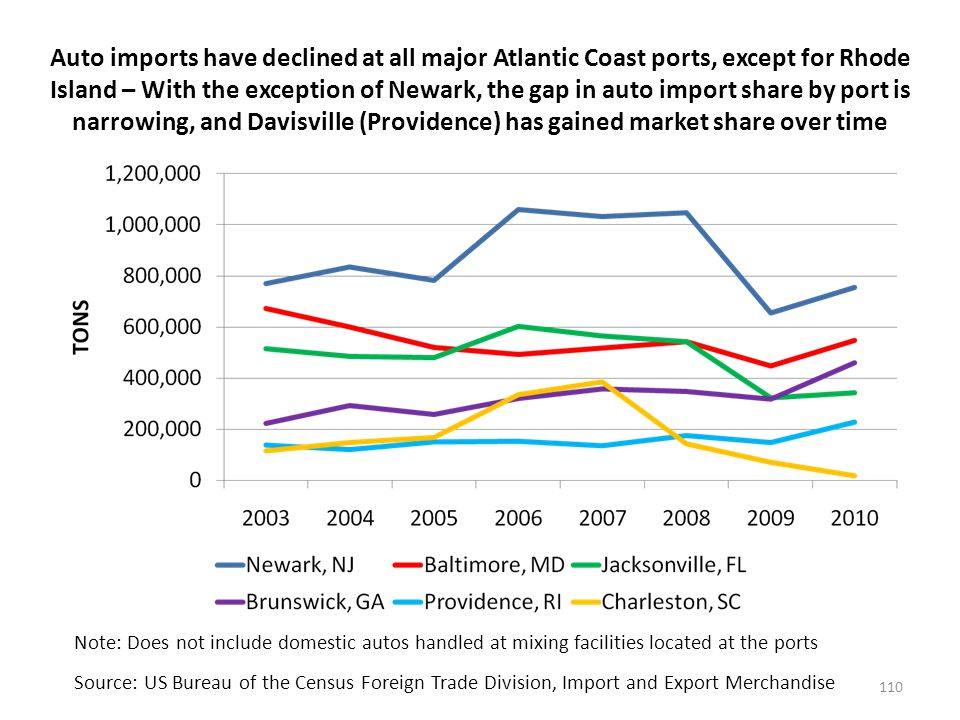 Auto exports via major Atlantic Ports have been growing until the recession, and the declines are most apparent at Jacksonville and Baltimore – Rhode Island Ports should focus on increasing export autos