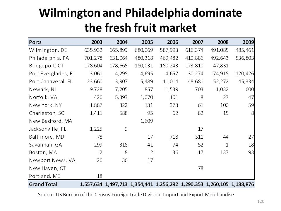 Potential opportunities for Rhode Island – Fresh Fruit