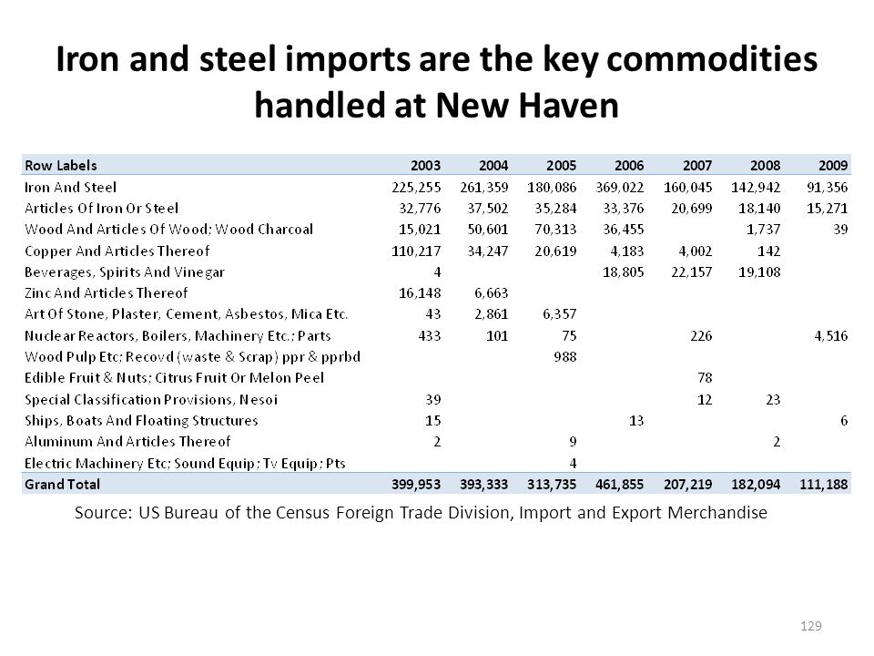 Potential opportunities for Providence – Imported Iron and Steel