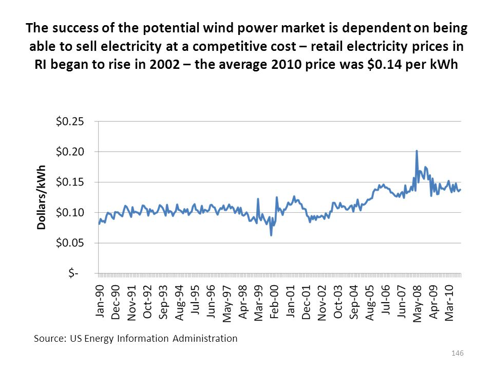 Similarly wholesale electricity prices in the New England pool have trended higher between 2002 and 2008 but the price has dropped since then averaging $0.05 /kWh in the last 24 months