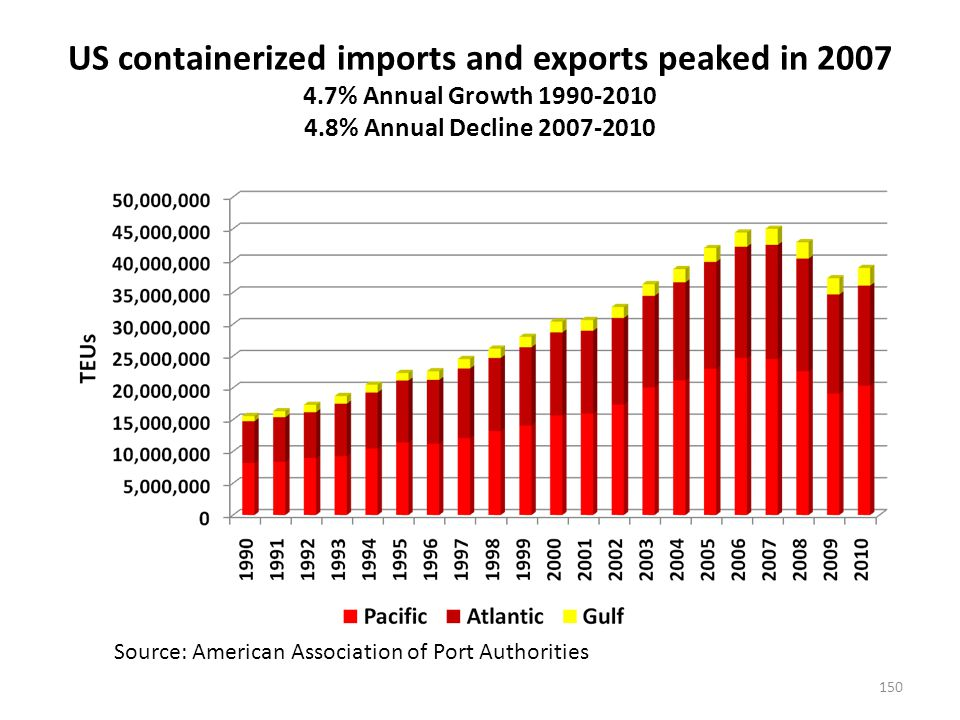 Southern California Ports (PSW) handle about 35% of all import tonnage, reaching a peak in 2001 – this share has been falling since 2002