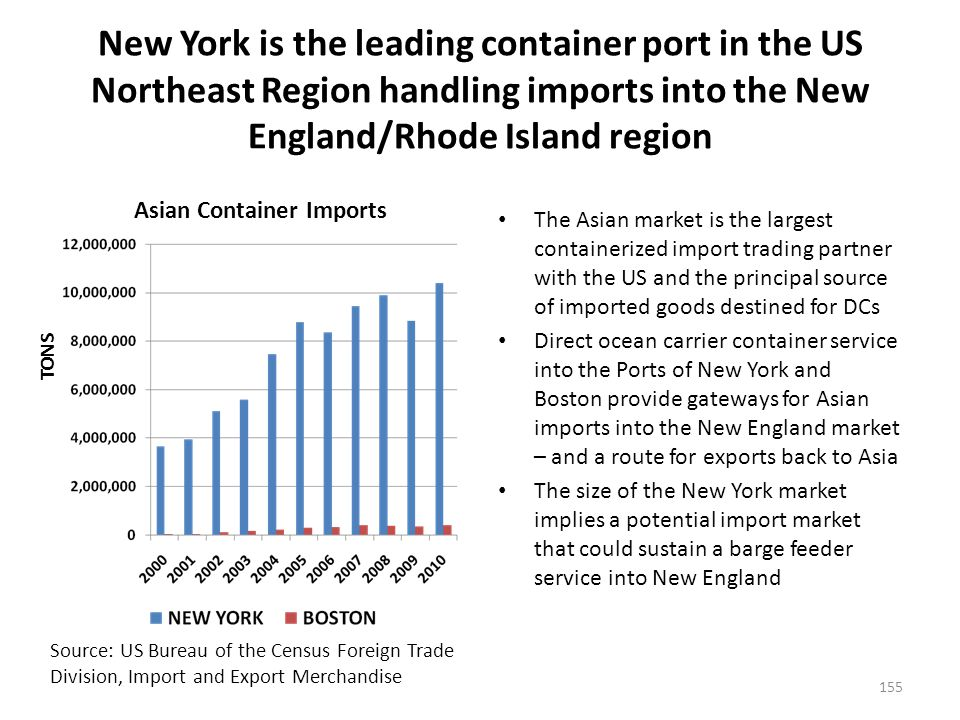 The marine terminals located at the Port Authority of New York and New Jersey are the terminals supplying New England with imports, particularly Asian imports