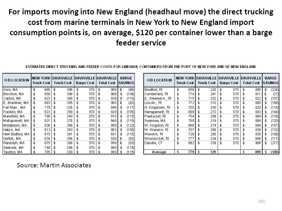 For export moves from New England, (the backhaul scenario) the direct trucking cost from the New England cities to New York/New Jersey is, on average, $232 lower than a barge feeder service