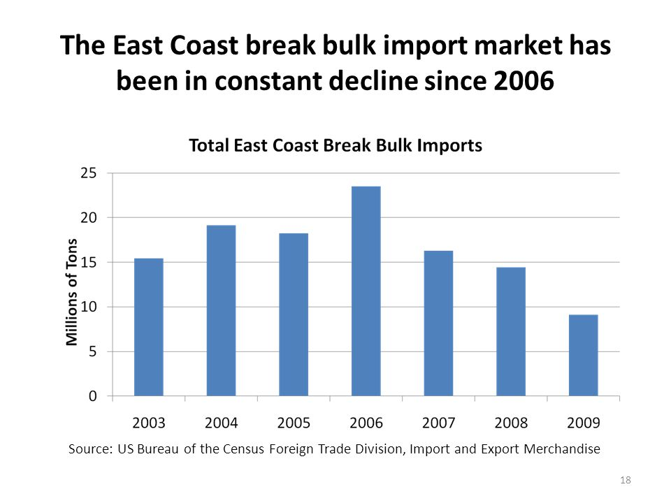 Philadelphia, Baltimore, Charleston and Newark are the major East Coast break bulk import ports