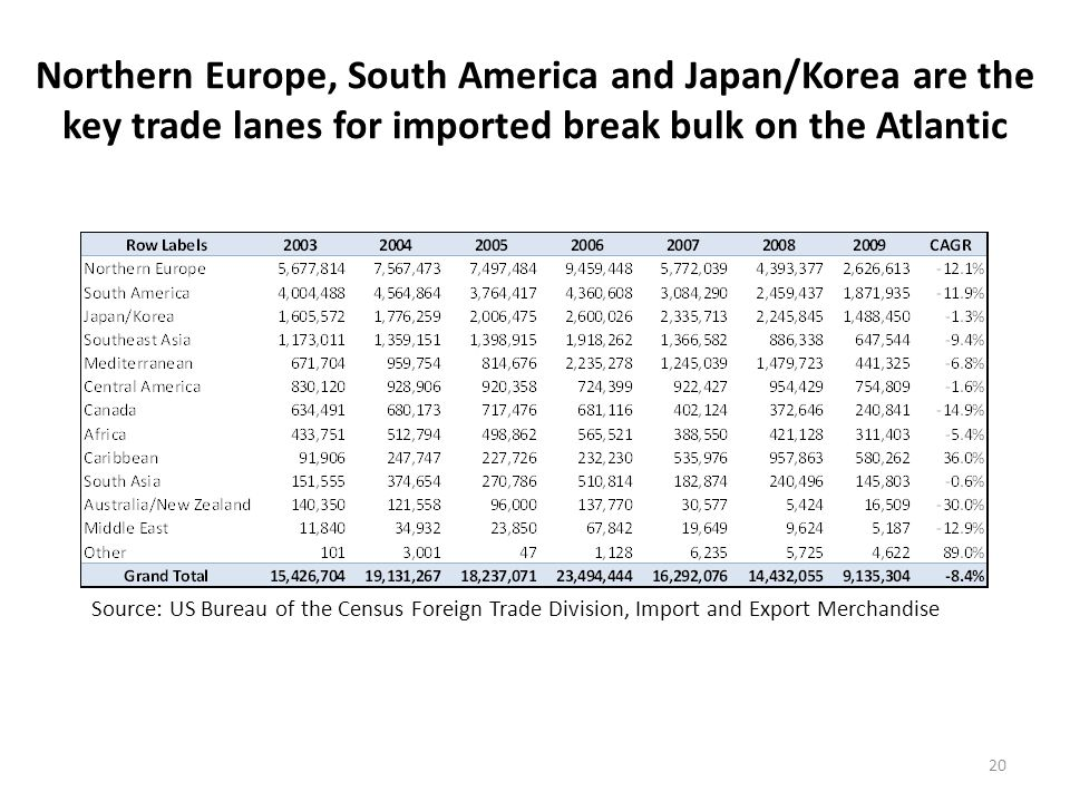 Iron and steel products and autos dominate the East Coast break bulk import market