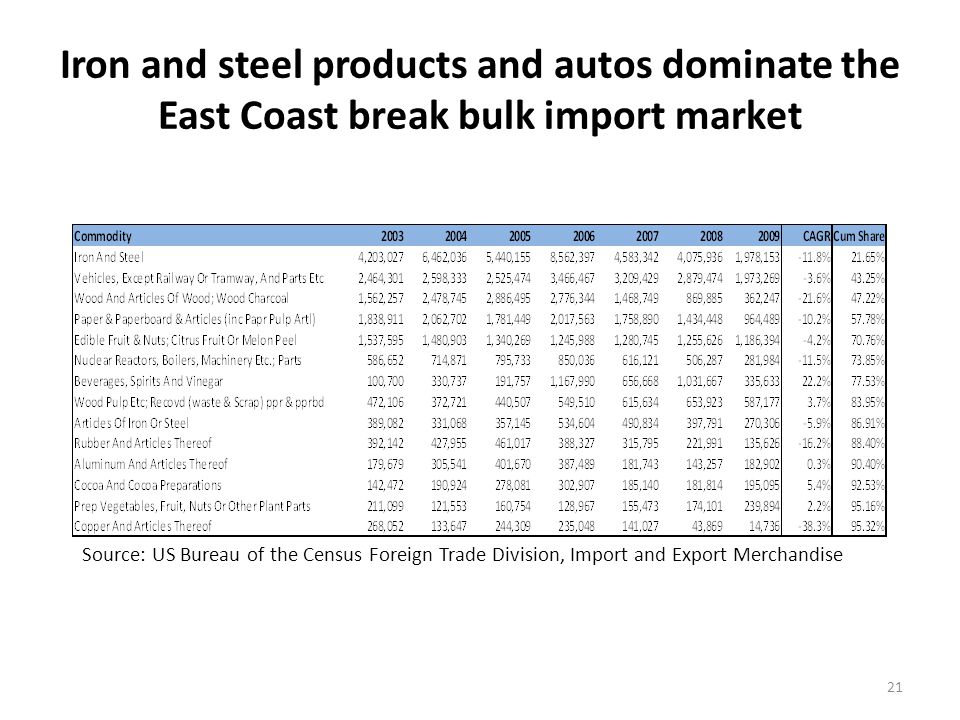The New England break bulk import market is small in comparison with total East Coast