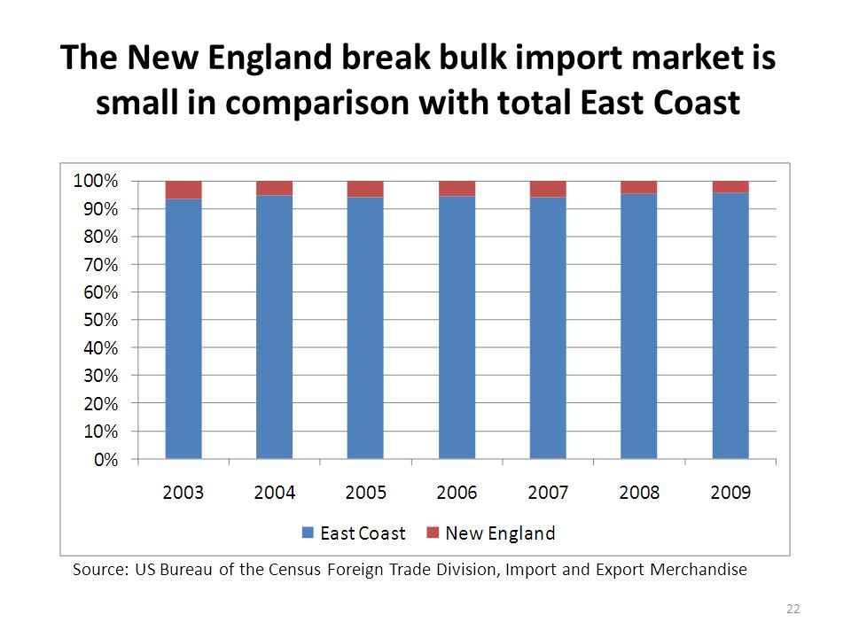 The New England break bulk import market reflects the East Coast break bulk import market