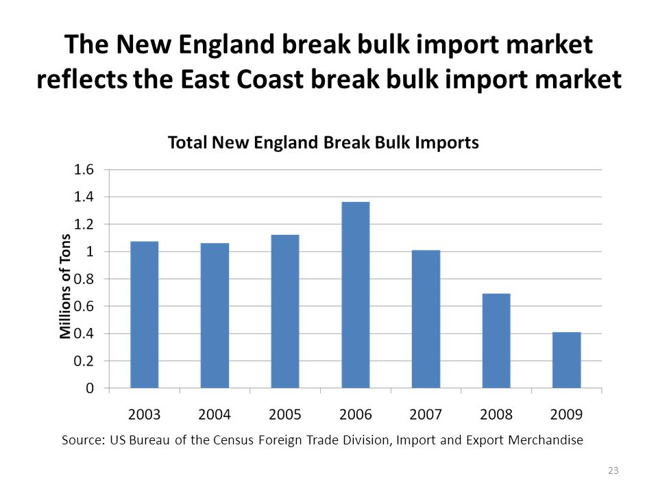 Providence leads other New England ports in terms of break bulk import cargo, primarily automobiles