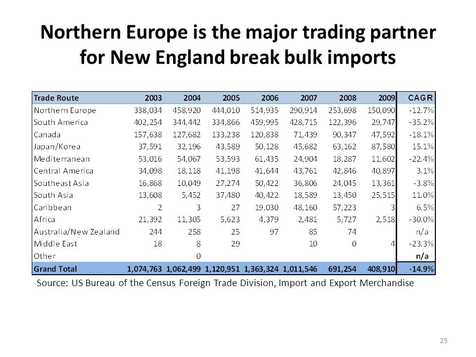 Iron and steel and auto imports have dominated break bulk imports through New England ports, but autos are now the leading import