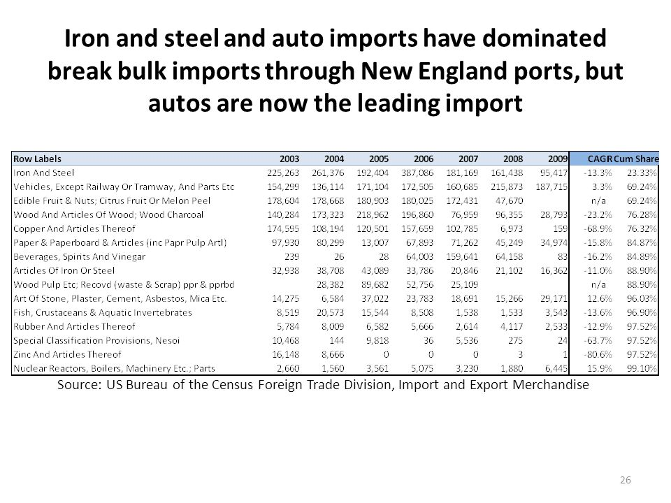 Northern Europe is the major break bulk import trading partner with New England ports, reflecting steel import tonnage
