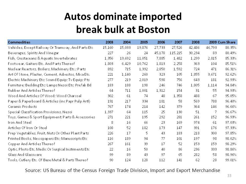 Break Bulk Exports