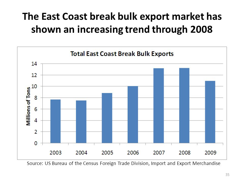 Break bulk exports via East Coast ports