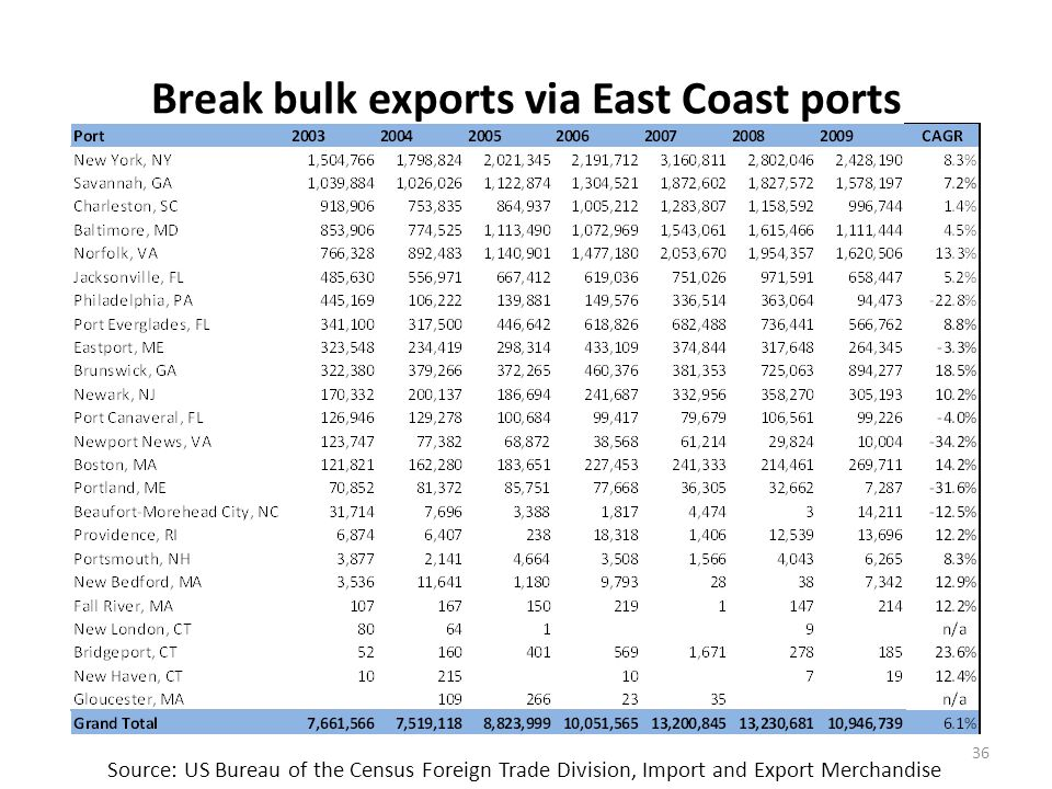 SE Asia has replaced N. Europe as the key break bulk export trading partner for East Coast ports