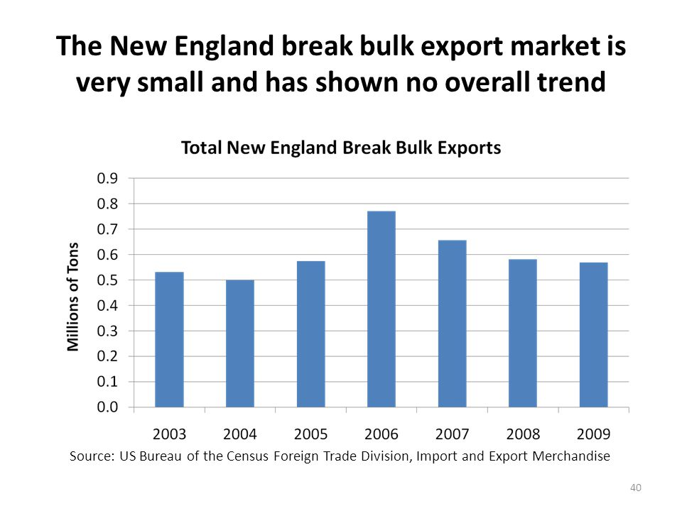 Boston and Eastport are the leading New England break bulk export ports