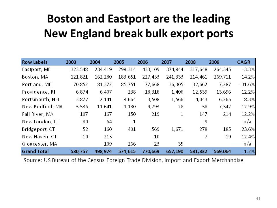 SE Asia has become the leading trading partner for the New England break bulk export market