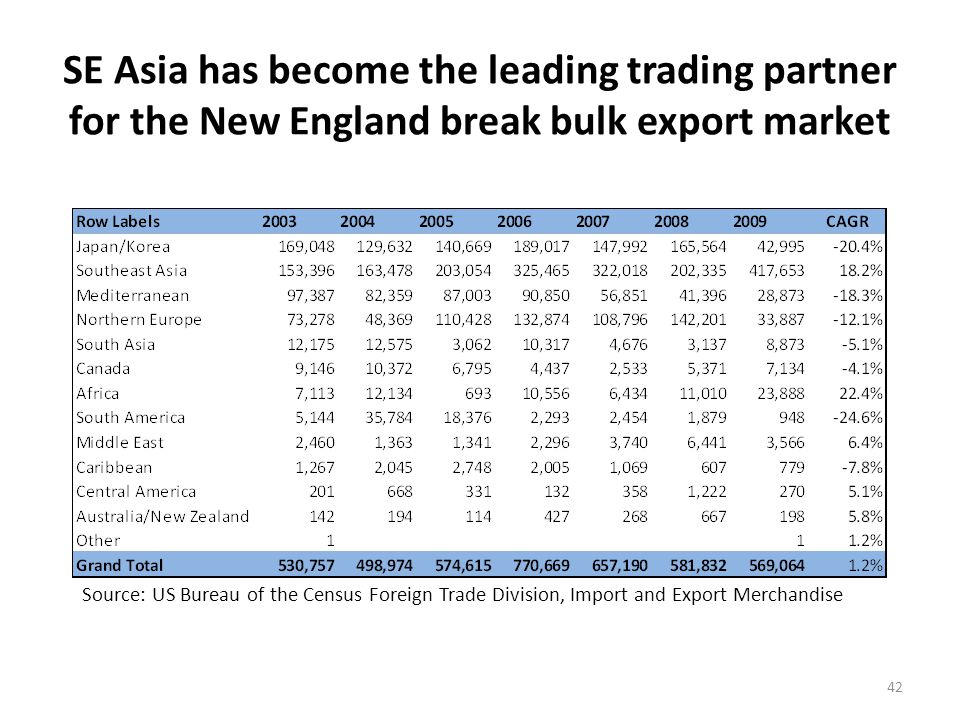 Wood pulp exports and paper scrap/waste lead the New England break bulk exports