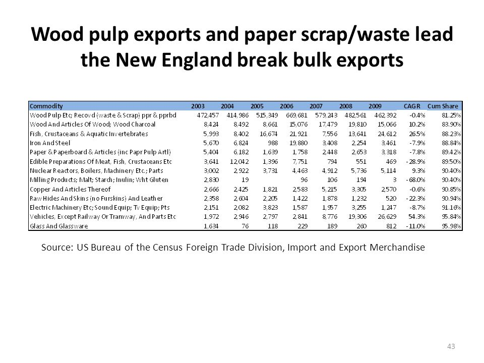 Autos lead the break bulk exports in Providence