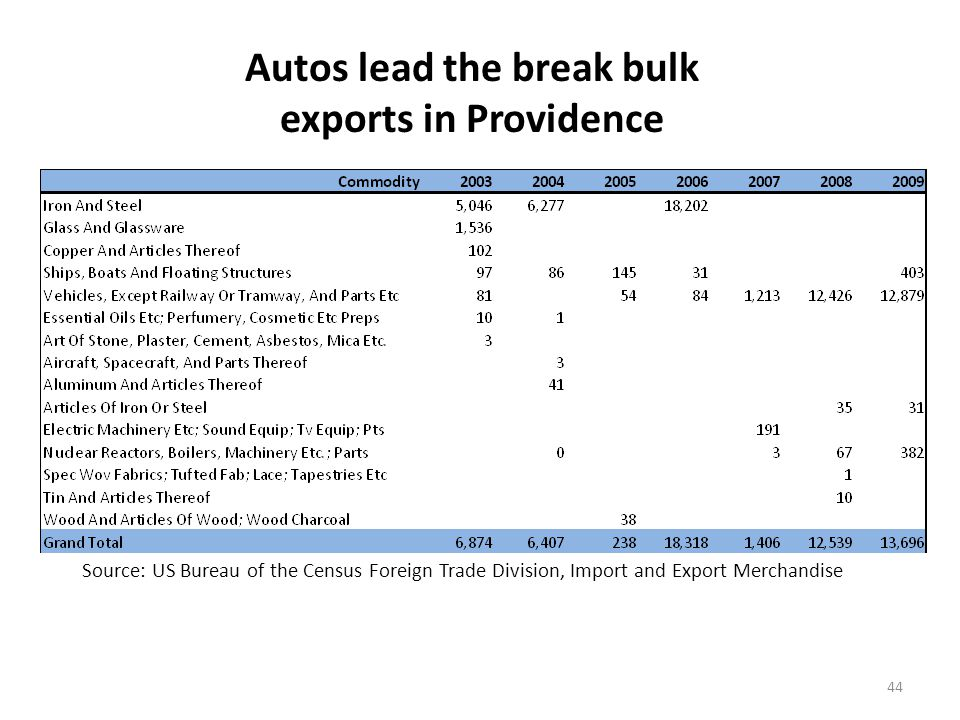 Wood pulp dominates the break bulk exports from Eastport, ME