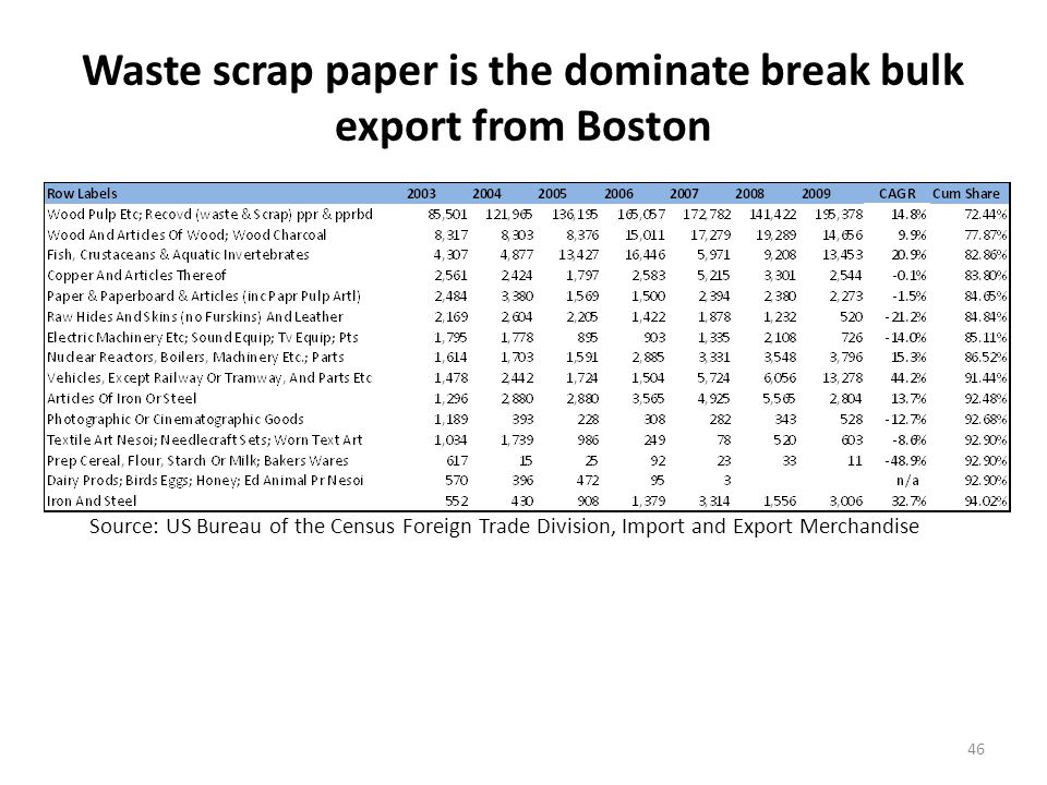 Dry Bulk Import Market