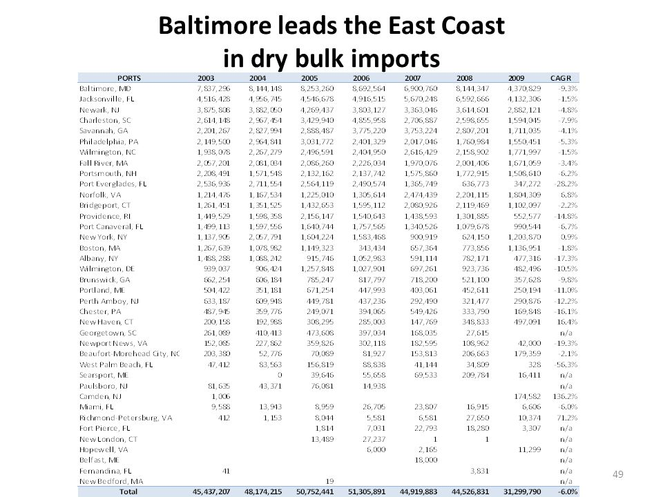 Salt and stone are the major dry bulk cargo imports on the East Coast